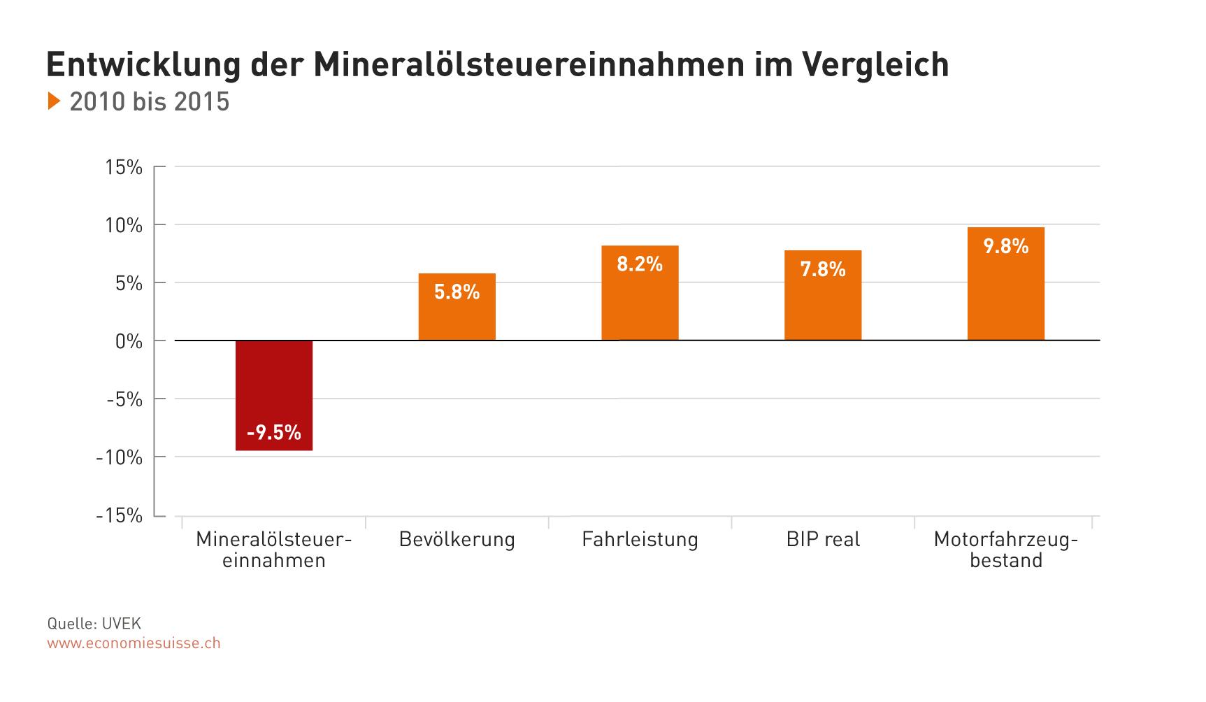 Beste Excel Steuervorlage Zeitgenössisch - Beispiel Wiederaufnahme ...