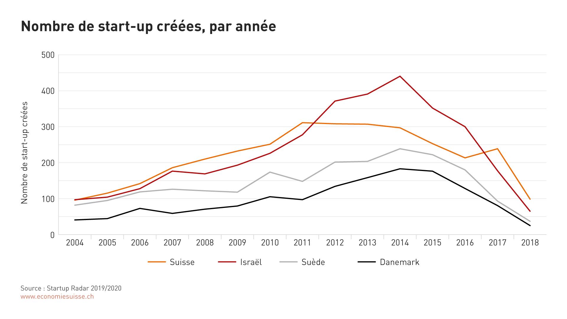2. À quoi ressemble le paysage des start-up en Suisse?