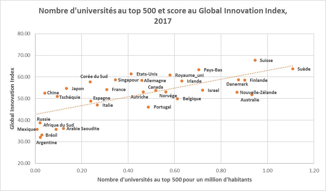 Graphique: nombre d'universités et points au Global Innovation Index