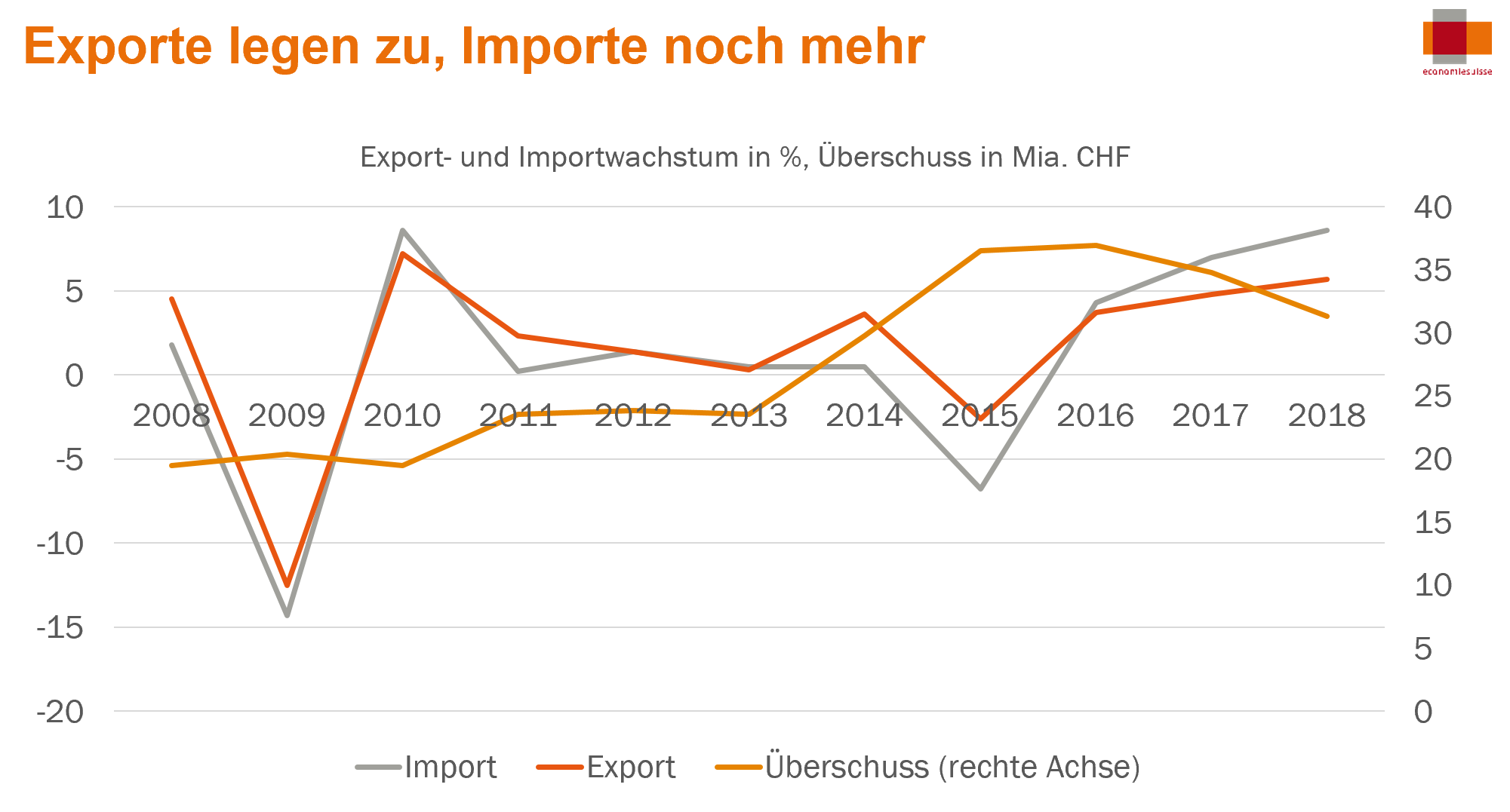 Export legen zu